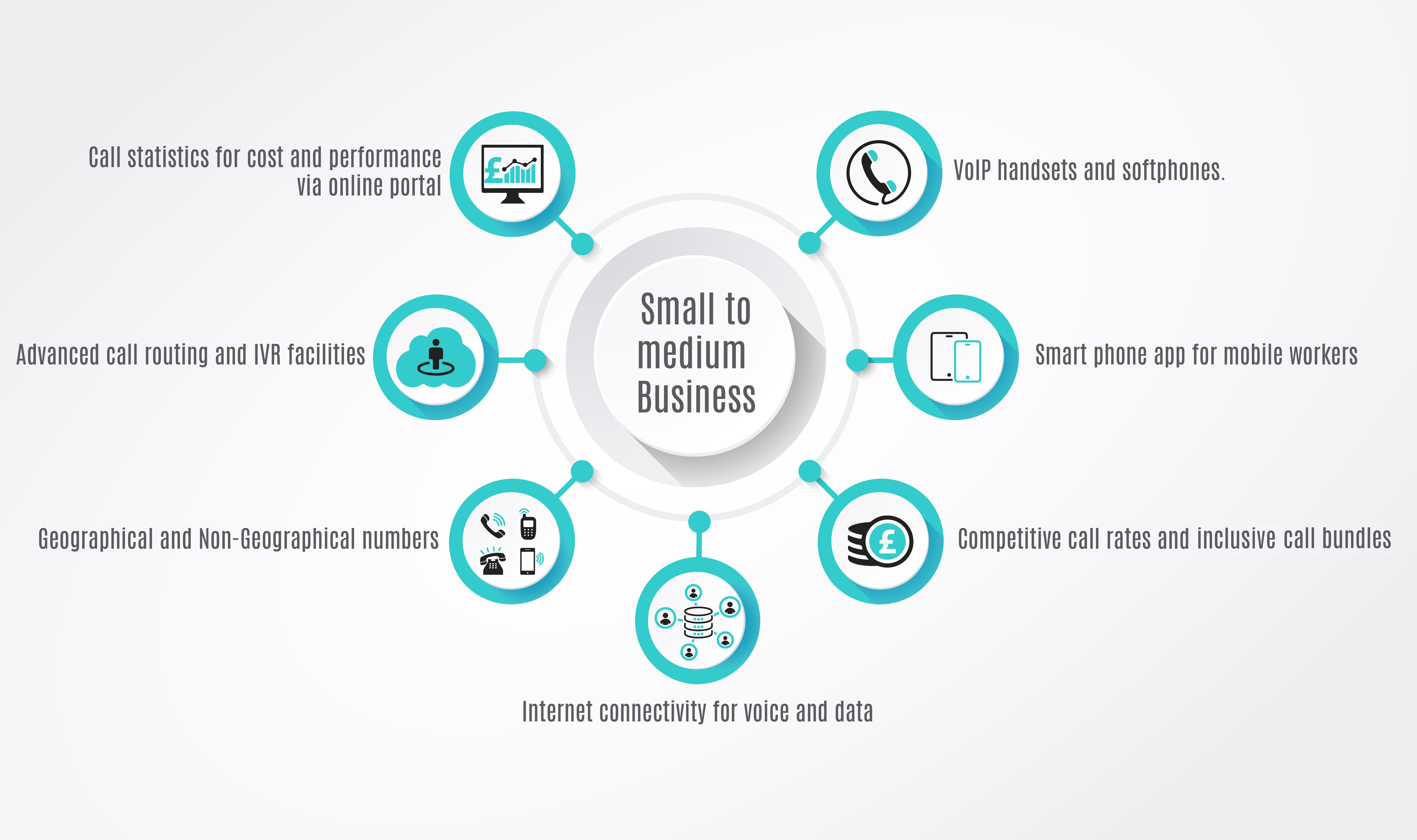 VoiP solutions for small to medium businesses London Hertfordshire